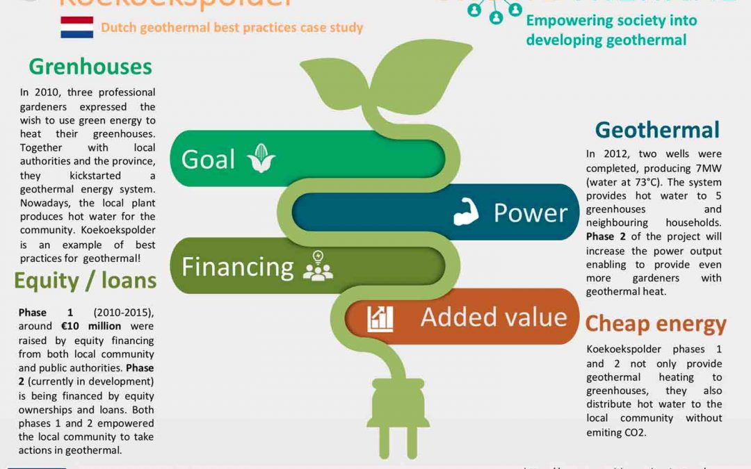 Best practises for the use of alternative financing in the development of renewable energy projects